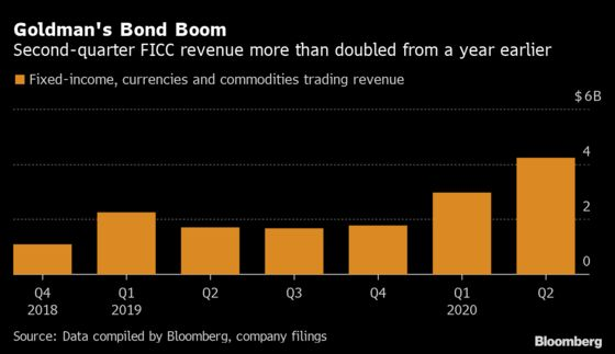 Goldman Traders' Best Result in Years Spurs Surprise Profit Gain