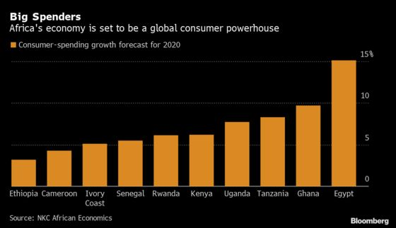 African Consumers' Money Is Talking Louder and Louder