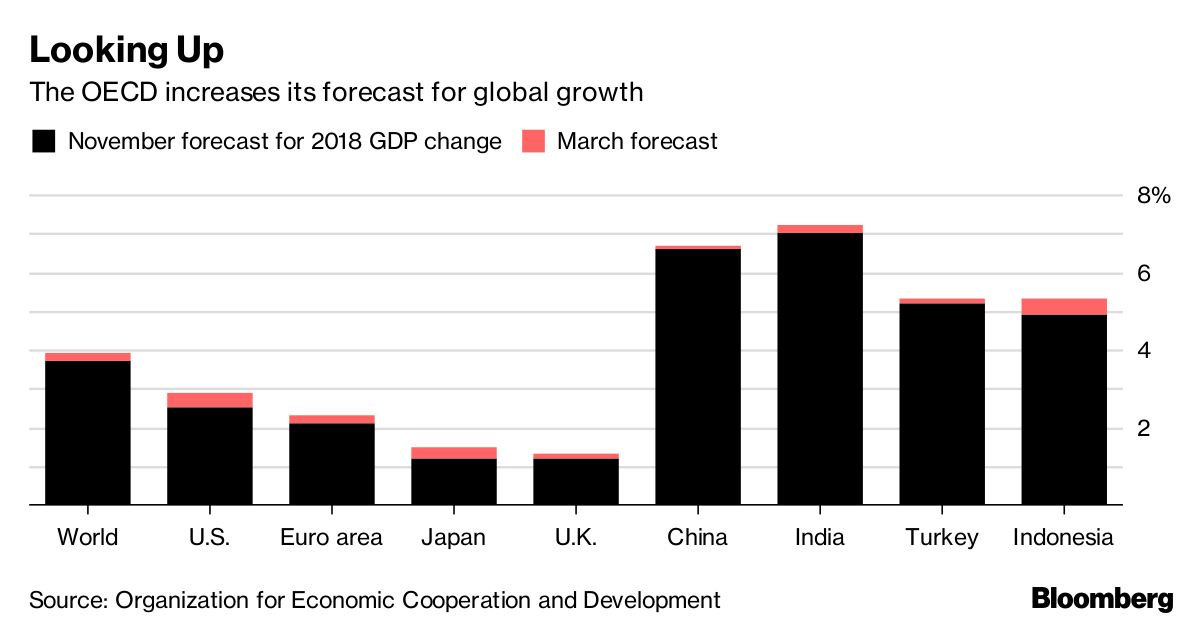 OECD Lifts Global Growth Outlook Despite Trade War Concerns