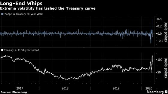 Treasury Tries Again on Ultra-Long Bond Idea Wall Street Hates