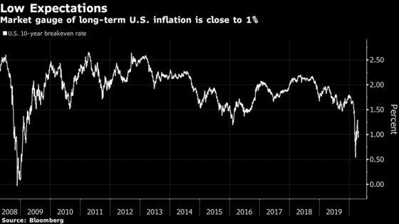 Deflation Debate Heats Up in Bond Market Ahead of Fed Meeting