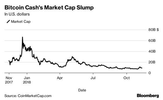 Satoshi vs. Bitcoin Jesus: Bitcoin Cash Battle Turns Personal