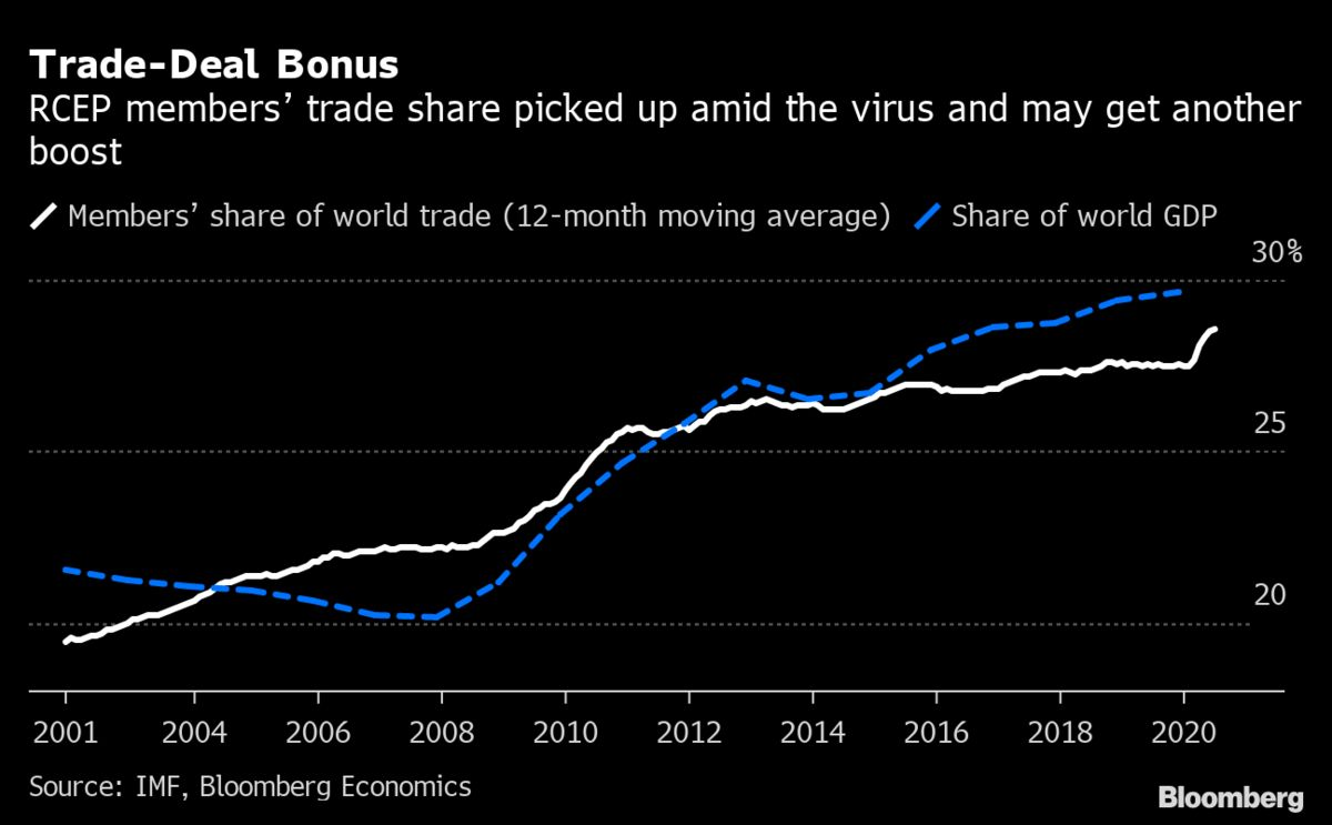 India Risks Losing to Trade Bloc Defeating Very Reason It Exited