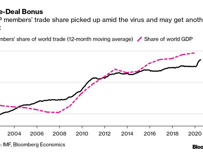 Trade-Deal Bonus