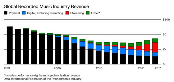 The Internet Saved the Record Labels