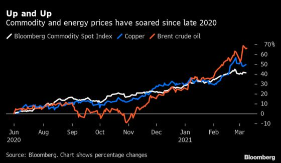 The Winners and Losers From Surging Oil and Commodity Prices