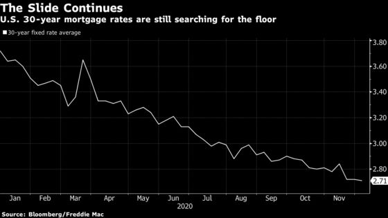 U.S. Mortgage Rates Fall to a Record-Low 2.71% for 30-Year Loans