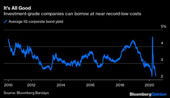 Fed Doesn T Really Need To Buy Corporate Bonds