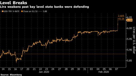 Turkey's Defense Line Fails as Lira Slips Past 6 Per Dollar