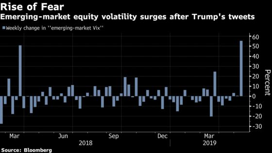 Emerging-Market Traders Brace for Pain AfterU.S. Hikes Tariffs