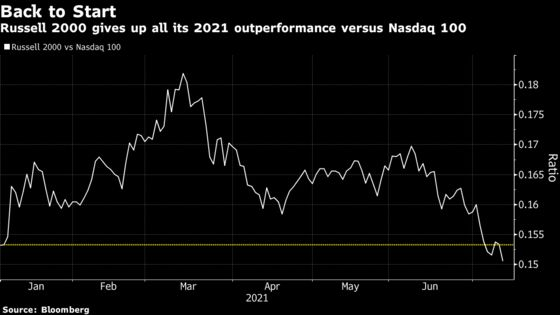 Small-Caps Lose Year's Edge Over Tech With Bearish Bets Rising