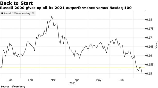 Russell 2000 gives up all its 2021 outperformance versus Nasdaq 100