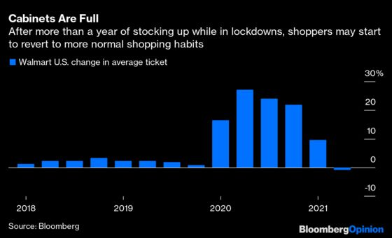 Walmart and Home Depot Confront a Reshaped Covid World