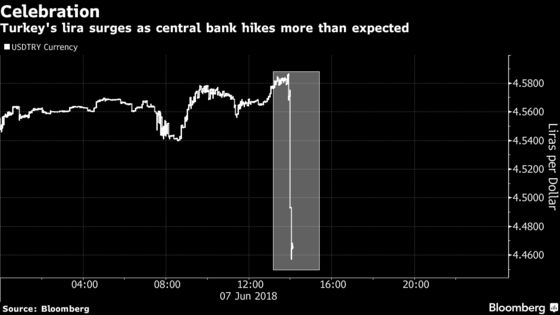 Turkey Central Bank Is Latest to Surprise With Rate Increase