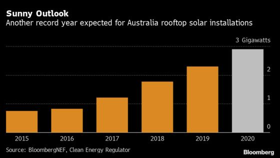 Australians Install Rooftop Solar Panels at a Record Pace