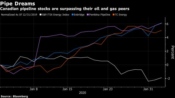 Pipelines Are About to Join the ESG Trend, National Bank Says