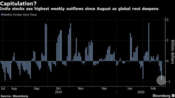 India Stocks Join Global Bloodbath to Cap Worst Week in a Decade