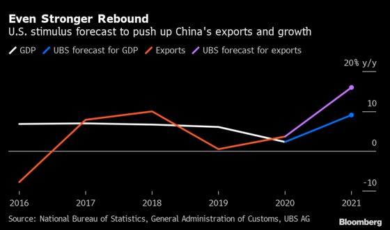 UBS Raises China GDP Call to 9% as Biden Stimulus Drives Exports