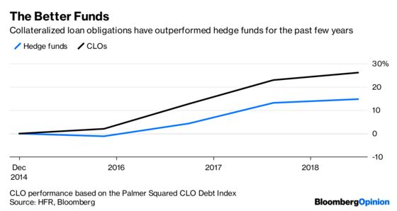 CLOs Are the New Hedge Funds. Plan Accordingly.