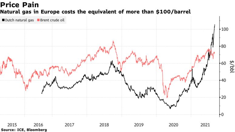 Natural gas in Europe costs the equivalent of more than $100/barrel