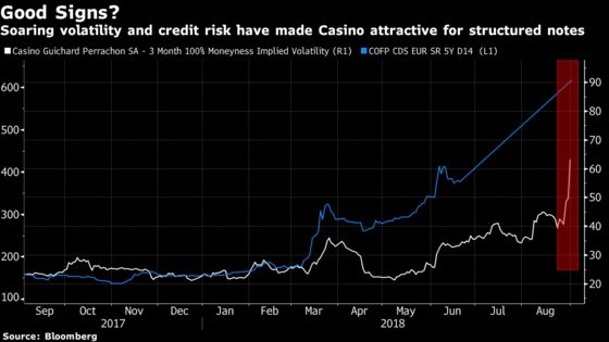 Casino's Woes Pit Holders of Complex Bonds Against Muddy Waters