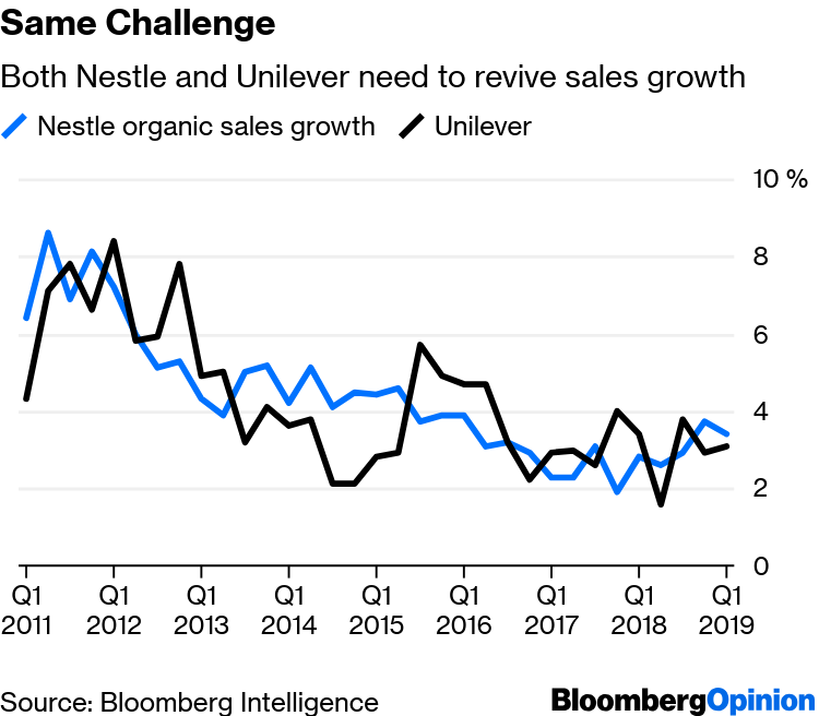 Nestle Discipline Cements Its Lead Over Unilever - Bloomberg