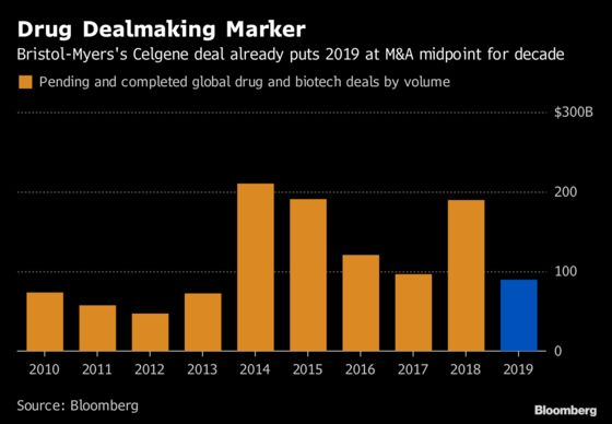 Bristol-Celgene Megadeal Pushes 2019 Toward the Top of a Decade of Drug M&A