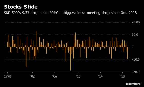 Fed Hasn't Seen This Much Intra-Meeting Equity Pain Since 2008
