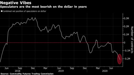 Betting Against the Dollar Is More Popular Than Ever, BofA Says