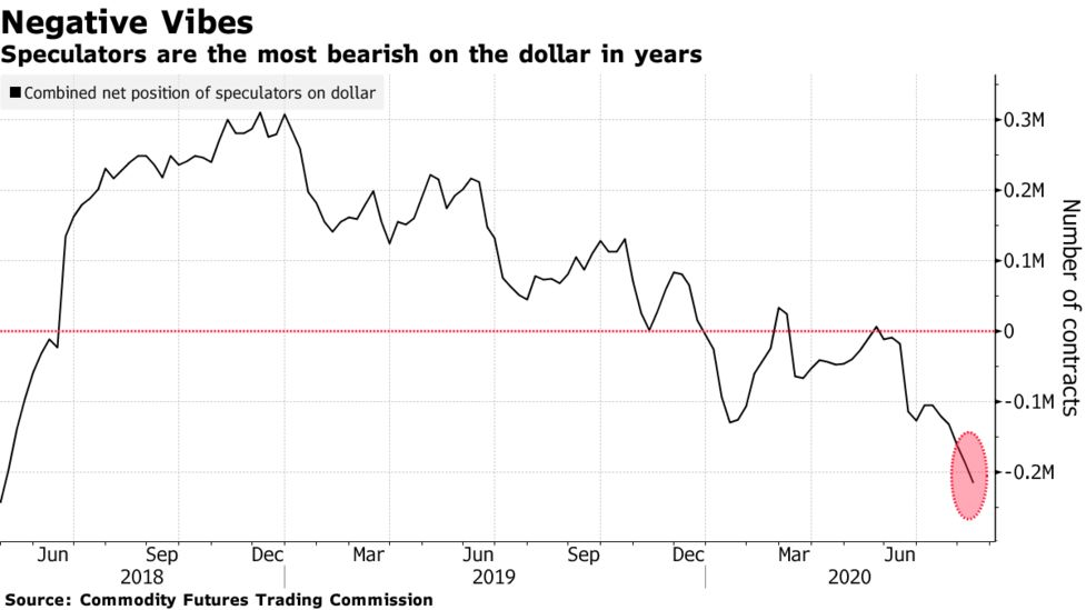 What bearish investors are betting against the dollar texas a&m arkansas betting line