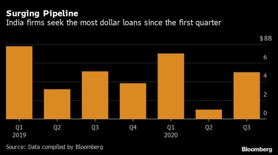 India Credit Woes Ease Further as Dollar Loan Pipeline Rebounds
