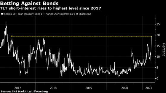 Short Bets in $14 Billion Treasury ETF Say Yield Calm Will Break