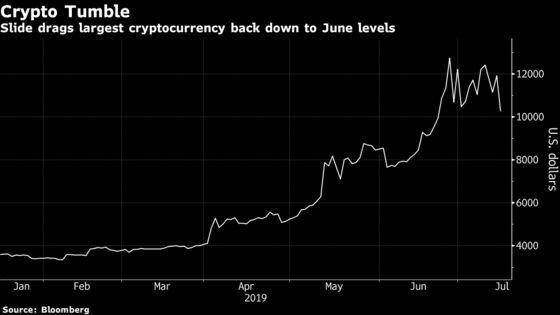Bitcoin Tumbles as Trump Critique Tests Stellar Run for 2019