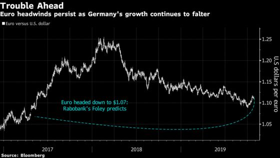 Euro Naysayers See More Gloom for Currency as Draghi Steps Aside