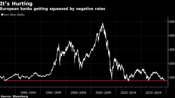 The World's Central Banks Have Lost Credibility With Markets