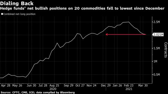 Investors Dump Commodities as Supercycle Call Meets Skepticism