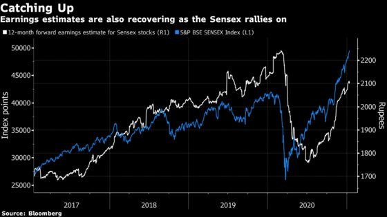 A $6 Billion Fund Is Upbeat on Indian Stocks Unfazed by Prices