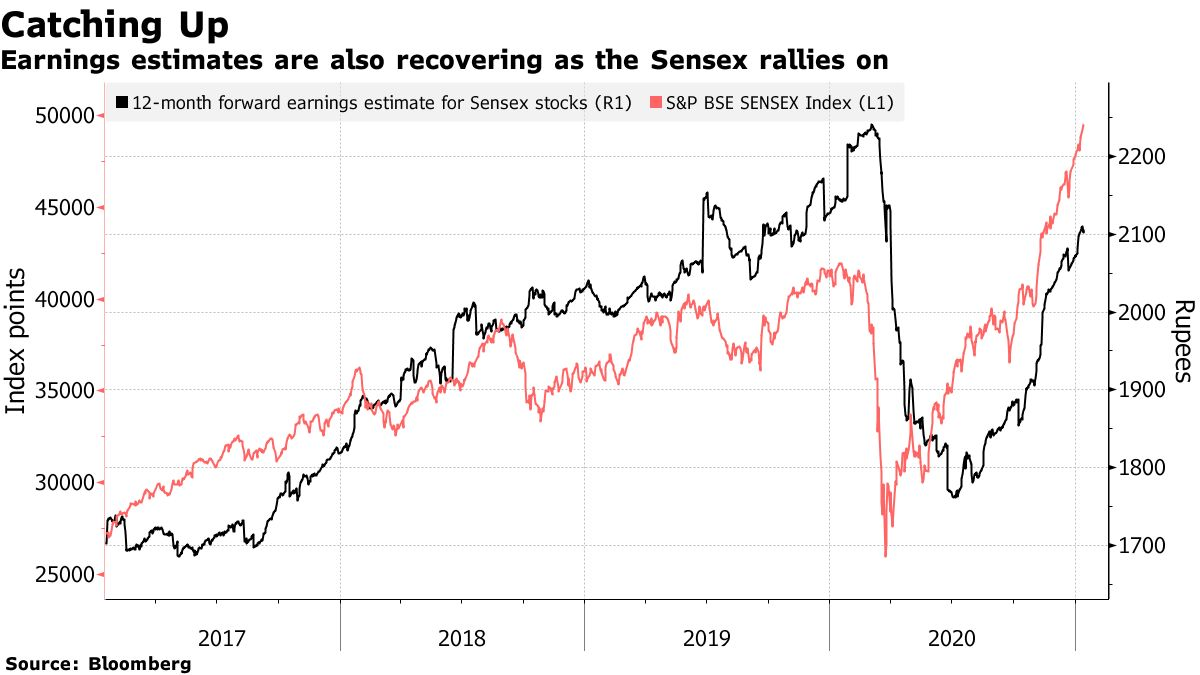 Earnings estimates are also recovering as the Sensex rallies on