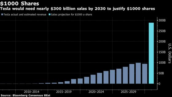 A Ten-Fold Sales Rise Is One Way to Justify Tesla at $1,000