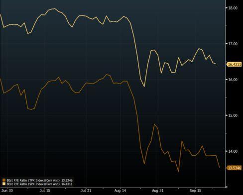 Topix vs S&P 500 -- Price to Estimated Earnings
