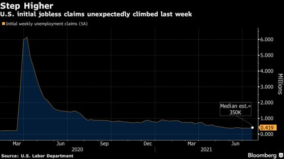 Surprise Gain in Jobless Claims Shows U.S. Labor Market Churn