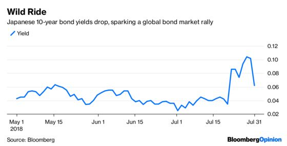 Bond Bulls Live to Fight Another Day