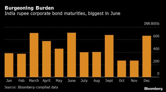 A Record $83 Billion Bond Bill Is Looming Over Indian Firms