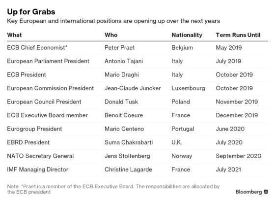 Draghi Will Be Passing on Baton With ECB in Populist Crosshairs