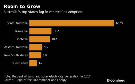 Australia's Top States Lag Global Leaders in Clean Power Race
