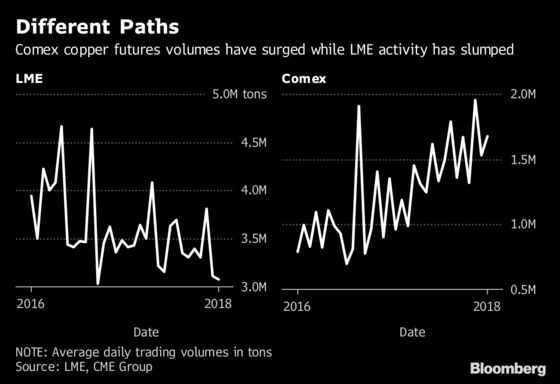LME's Copper Dominance Tested as Rivals' Options Trading Jumps
