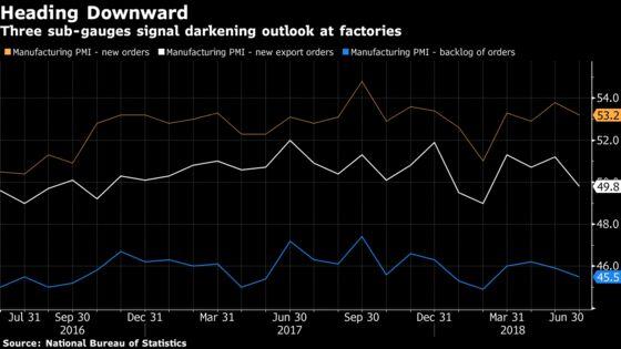 China Factory Gauge Slips in June as Trade War Dampens Outlook
