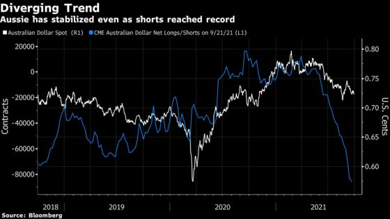 Aussie Revival Seen in Record Shorts, RBA at Turning Point