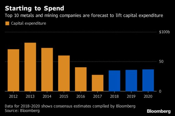 Spend Don't Splurge, Investors Tell Miners as M&A, Capex Surges