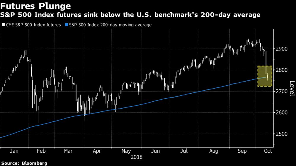 All eyes on s p 500 key technical level as futures sink chart